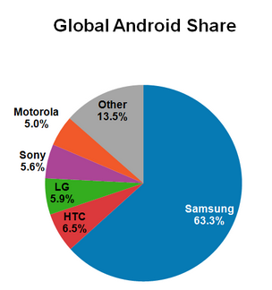 Source: Localytics, November 2013