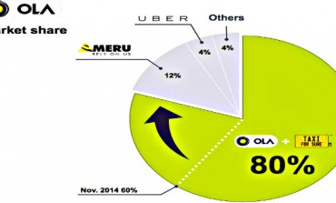 Ola 750K Rides Per Day covers 80% market in India - Reports Softbank