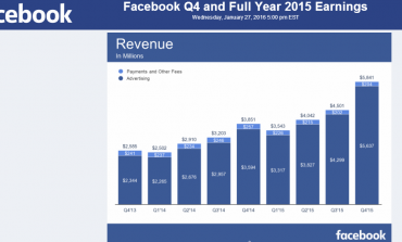 Facebook Smashed Investors' Expectations with a 52% Jump in Q4 Results