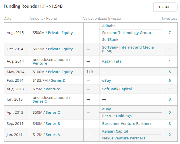 Snapdeal Funding Data - Crunchbase