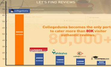 Collegedunia.com - Becomes the Largest Review Platform for Colleges in India