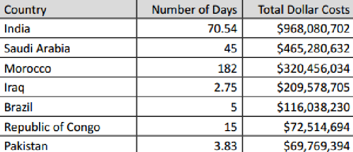 Internet Shutdowns in number of days