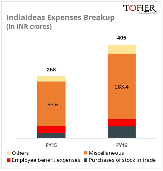 Billdesk Expenses Breakup FY16 Tofler