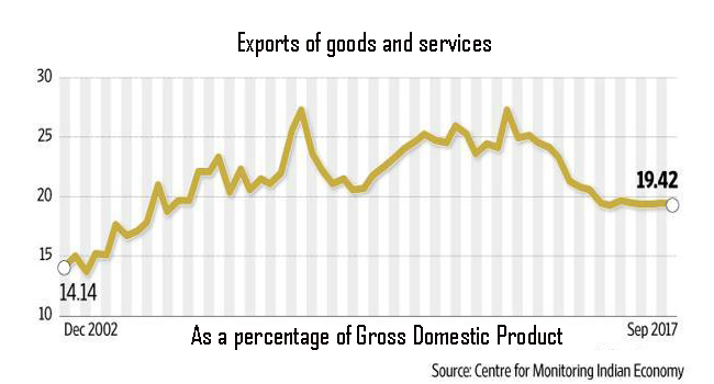 Exports-of-goods-and-services-as-a-percentage-of-GDP