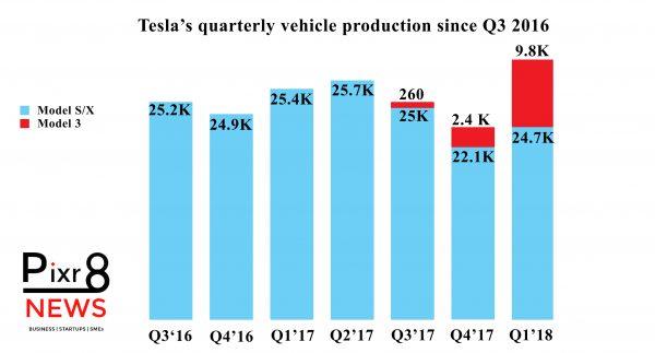 Tesla-Quarterly-Vehicle-Production-Since-Q3-2016