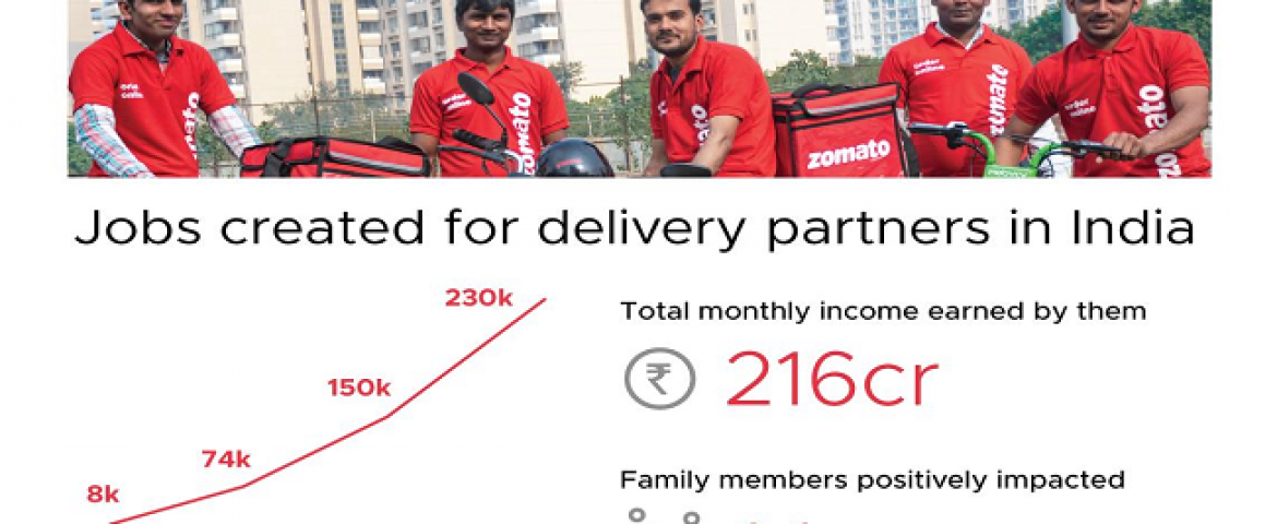 Zomato Headed for Profitability; Sees 10x Growth in 5 Years: CEO Deepinder Goyal
