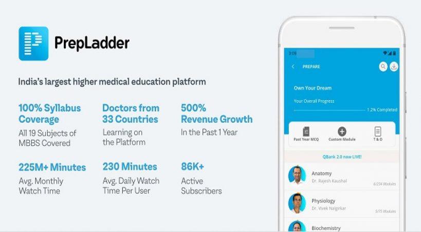Edtech Platform Unacademy acquire Prepladder for $50 million