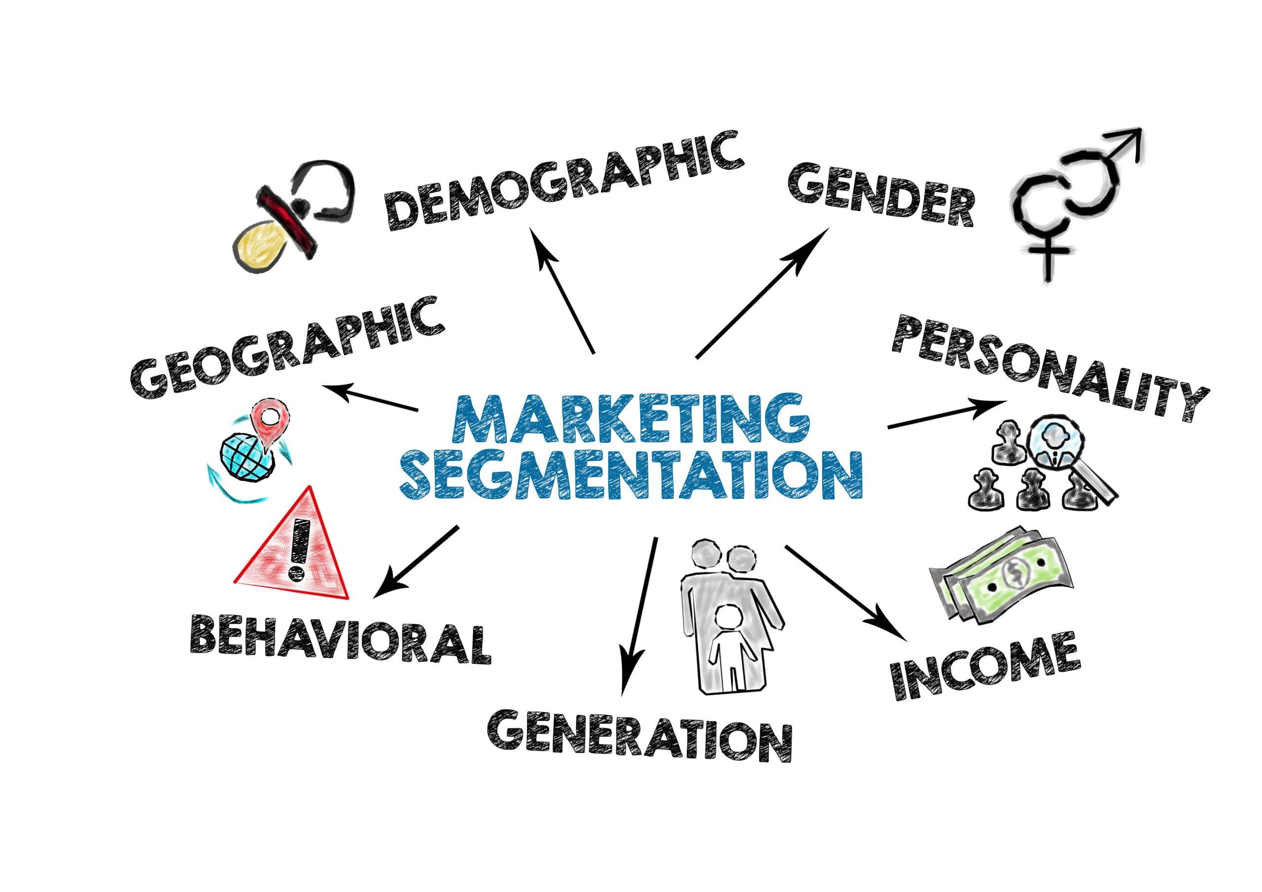 Webdesign, SEO, iMarketing Engagement Business Consulting Image for Marketing Segmentation