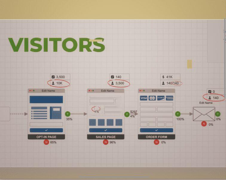 Webdesign, SEO, iMarketing Engagement Funnel Visitors Analyses