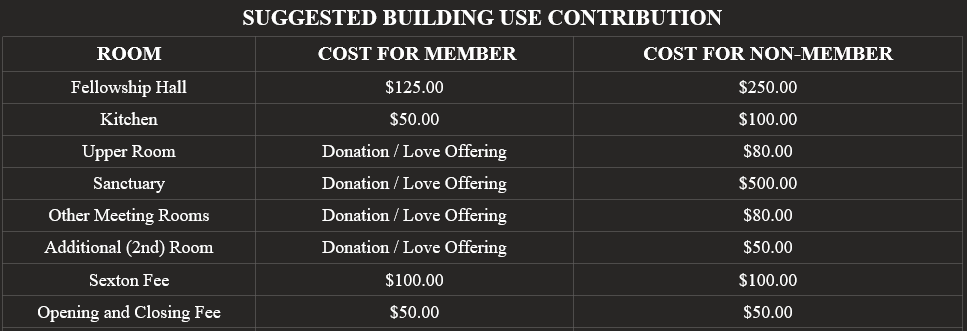 Building Use Contribution Chart
