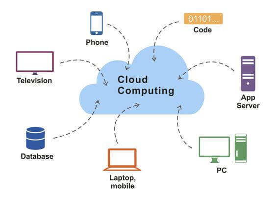 Why should the oil and gas industry's get involved with cloud computing