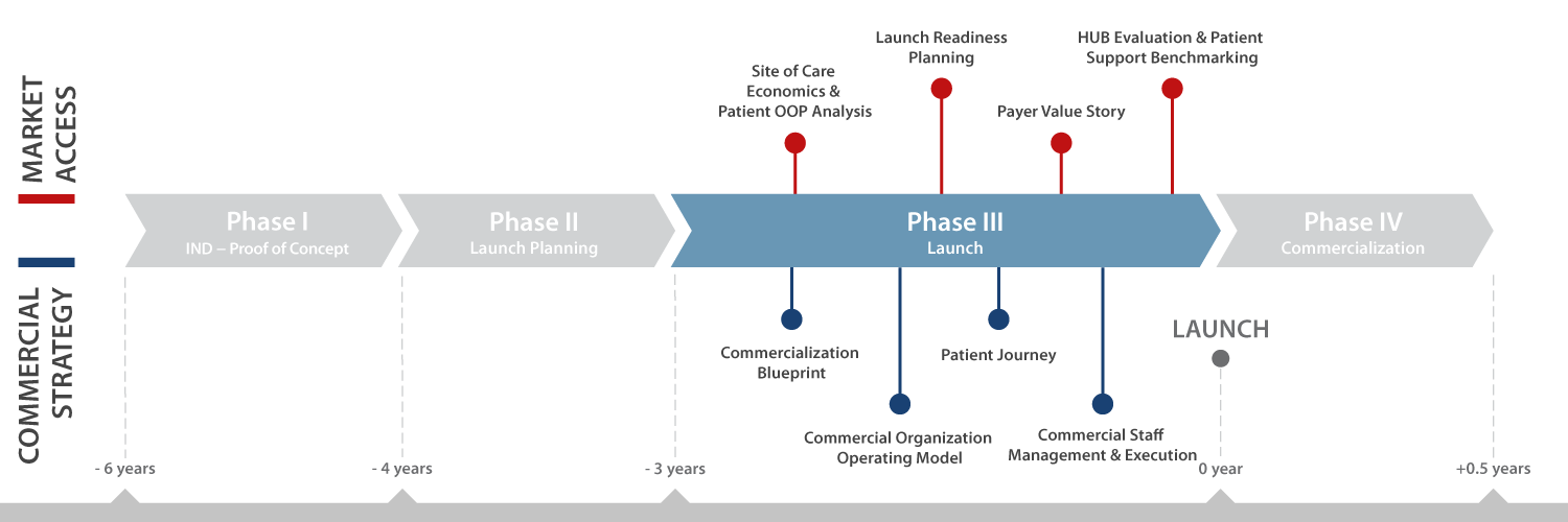Services Phase 3