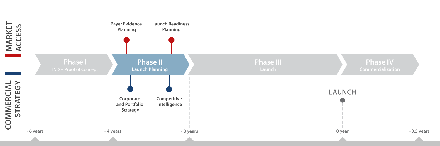 Services Phase 2 Launch Planning