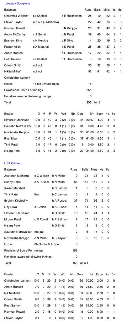 Jamaica vs USA Cricket scorecard