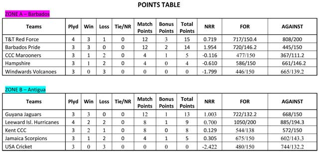 Cricket West Indies Super50 Cup Points Table