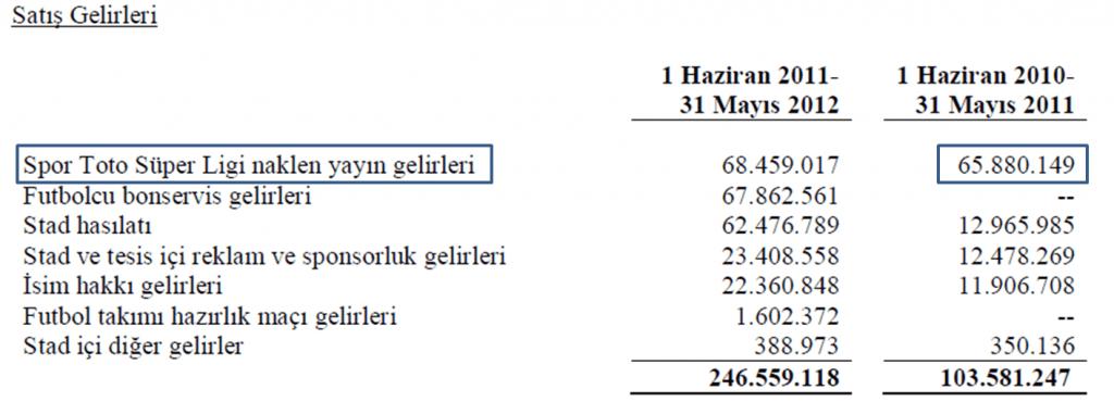 Tablo 1 Fenerbahçe Futbol AŞ Gelir Tablosu, 2010-2011 Kaynak: KAP