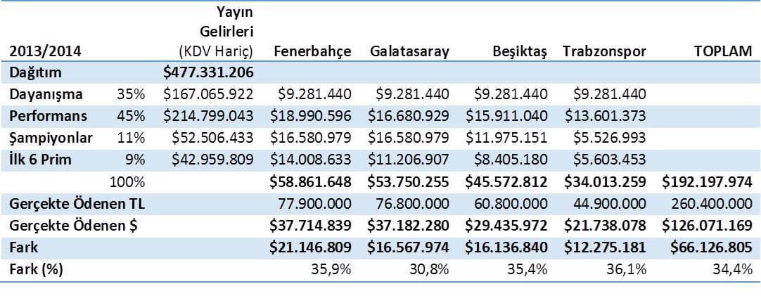Tablo 9 TFF Naklen Yayın İhalesi 2013-2014 Dört Büyükler AŞ Gelir Beklentisi TFF (%10) ve organizasyon (%2) payları ve B Paketinden %40 PTT 1. Lig Payı düşüldükten sonra