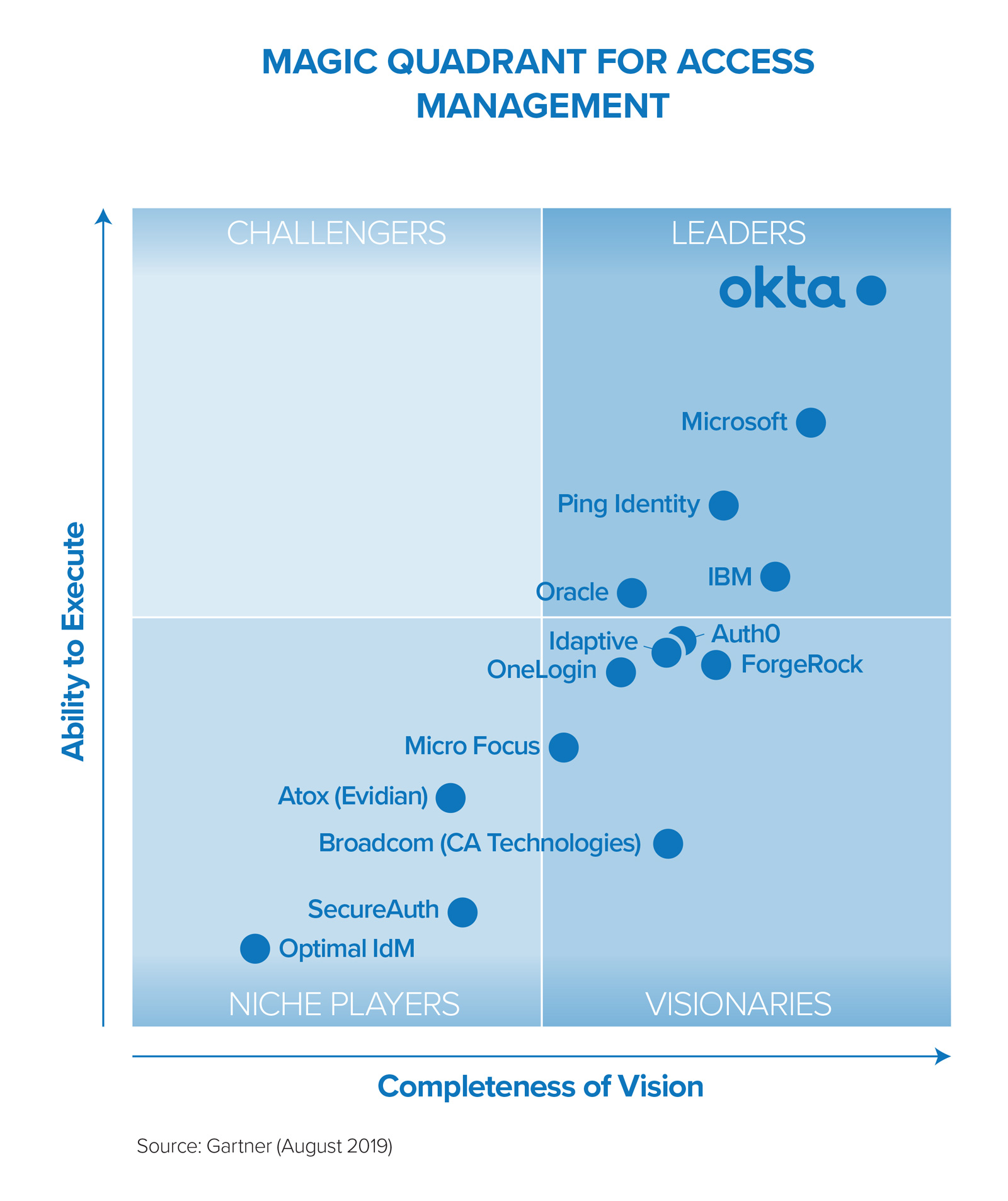 Graph: Magic Quadrants Access Management, Gartner (August 2019)