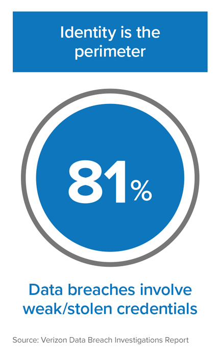 Infographic: 81% of data breaches involve weak or stolen credentials