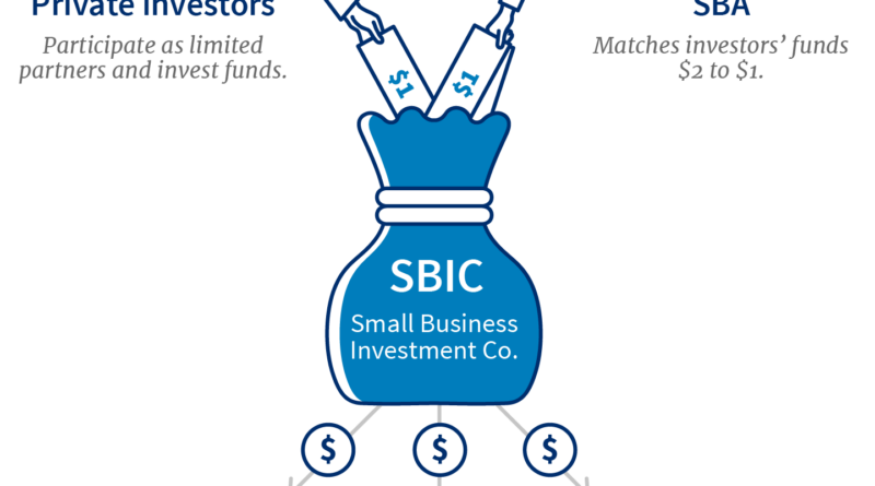 Louisville KY - Public and Private Investment - Small Businesses