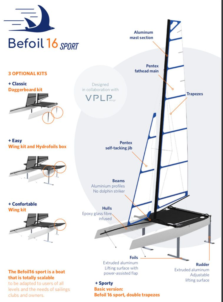 befoils 16 sport infographic