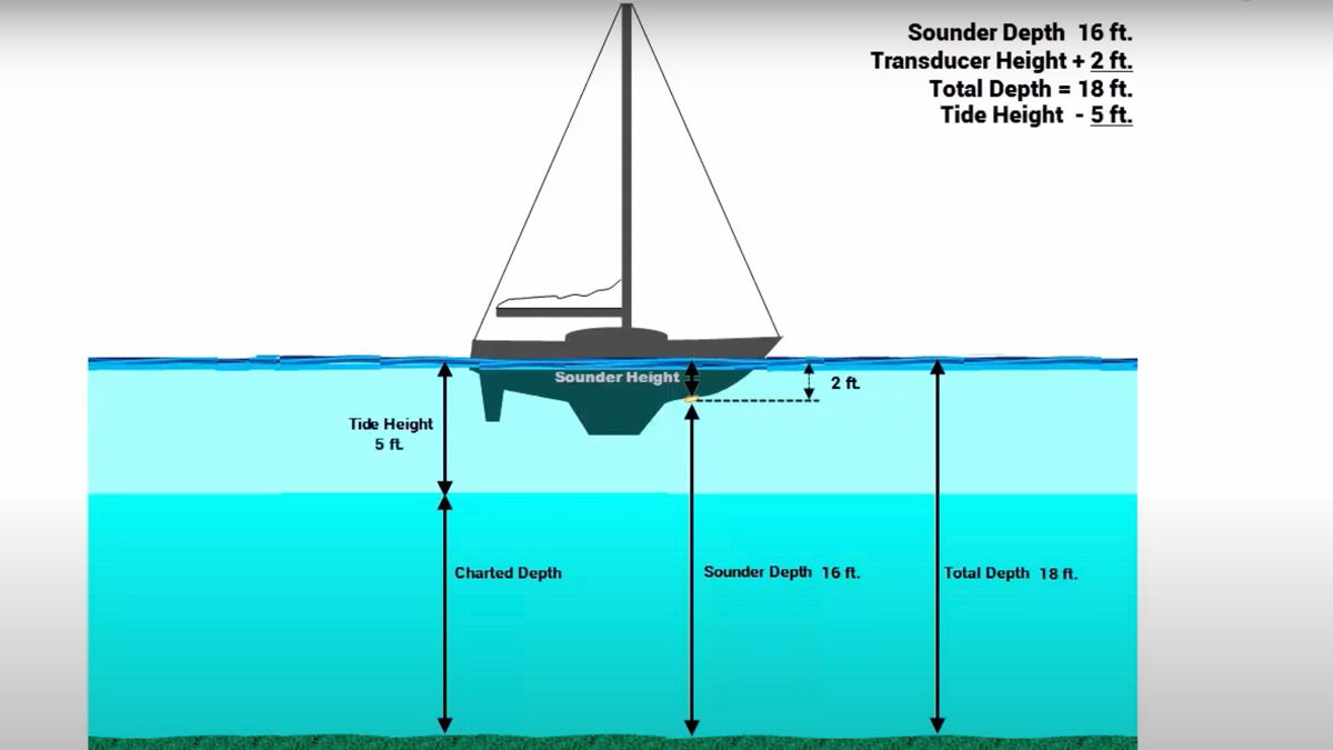 "How to Correct Your Depth Sounder to ""Charted Depth"""