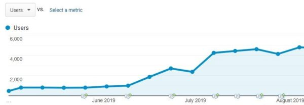 PPC has a more dramatic effect on website visitors