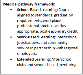 Medical Pathways