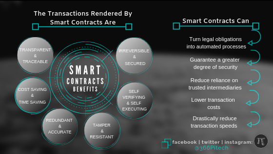 The image explains the benefits of smart contracts