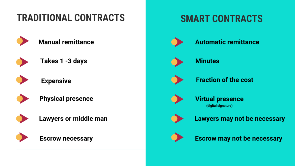 Traditional Contracts vs Smart contracts
