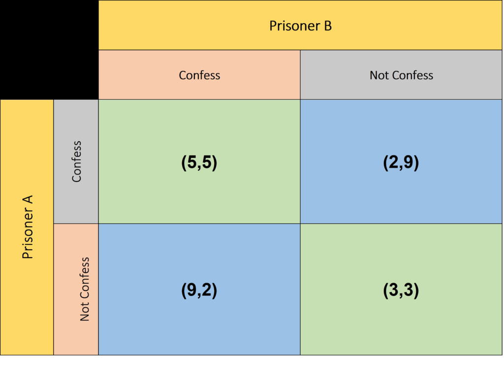 Prisoners Dilemma, Game Theory, and Blockchain