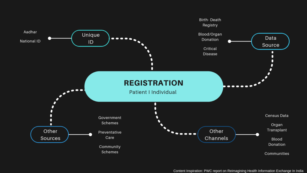 Patient Registration and Healthcare Lifecycle