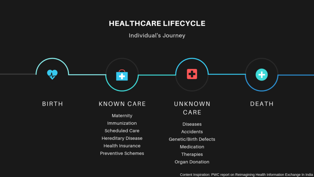 Patient Lifecycle and Healthcare Journey