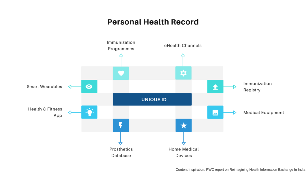 Health Information Exchange and Personal Health Profiling