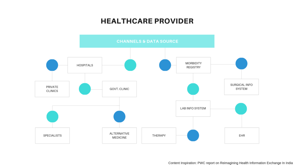 Health Information Exchange and Healthcare Provider Ecosystem