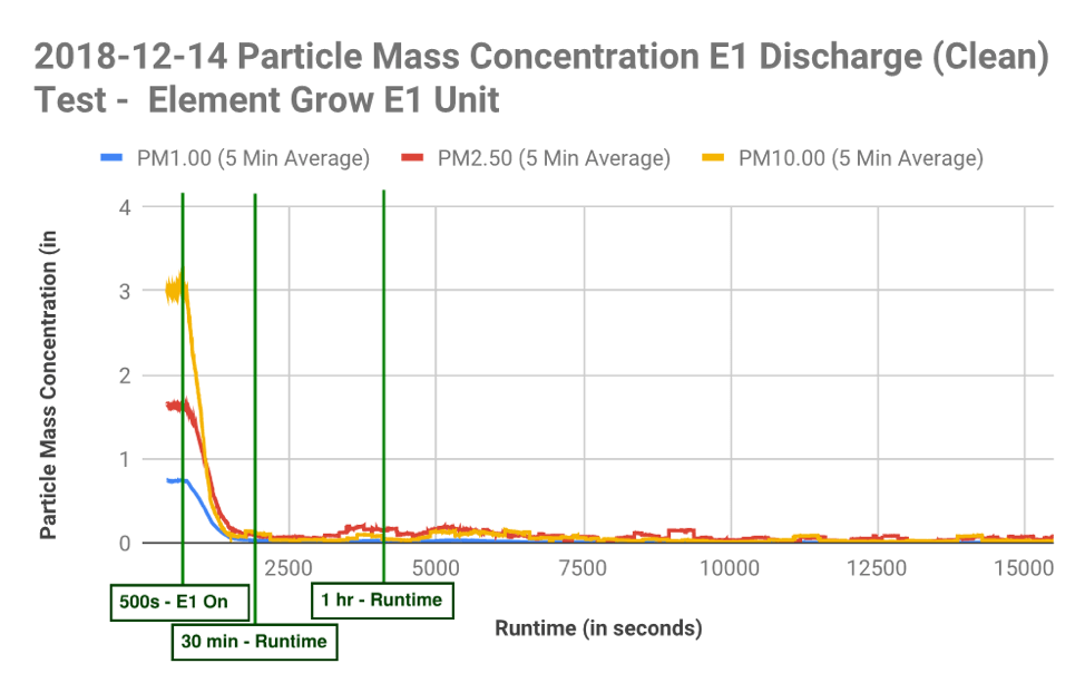 Particle Mass Concentration Graph