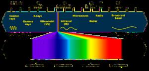 UVC Light Spectrum