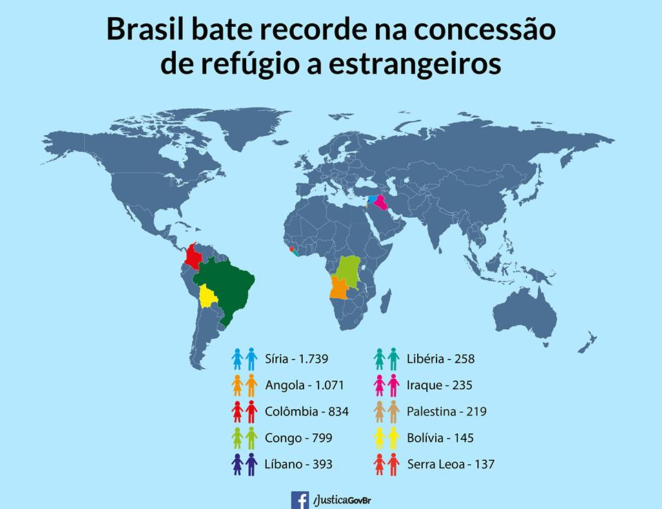 Arte do Ministério da Justiça que mostra os países com mais refugiados no Brasil. Crédito: Ministério da Justiça