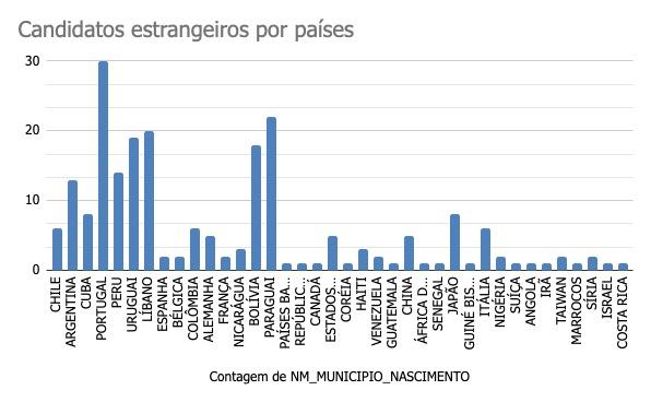 Nacionalidades representadas na eleição municipal de 2020 no Brasil