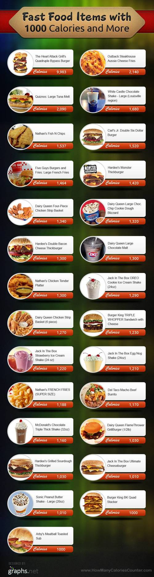 fast food with the most calories