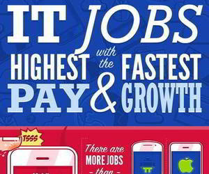 Jobs with the Highest Pay