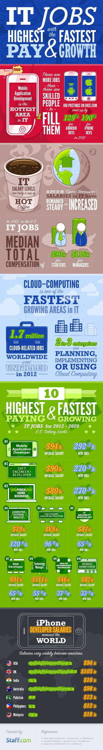 highest paying IT jobs