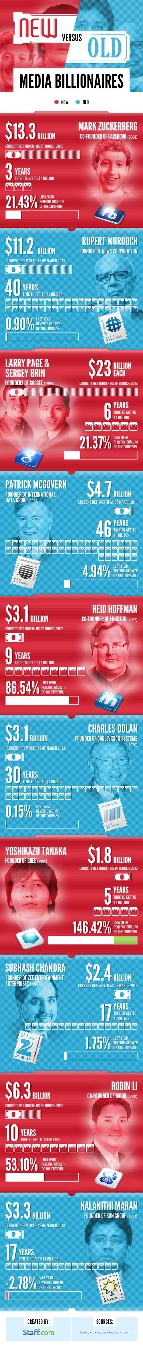 New Media vs Old Media Billionaires Infographic