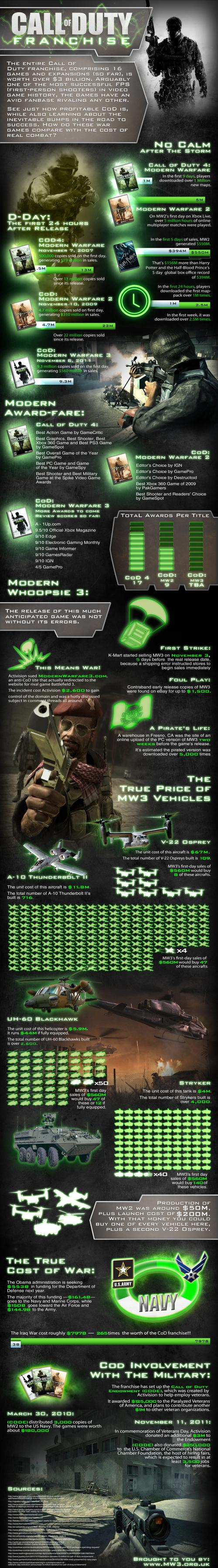 call of duty modern warfare infographic