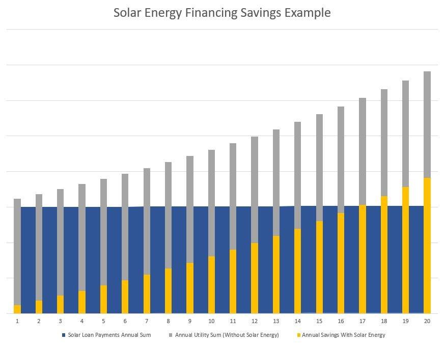 Solar Energy Financing Chart