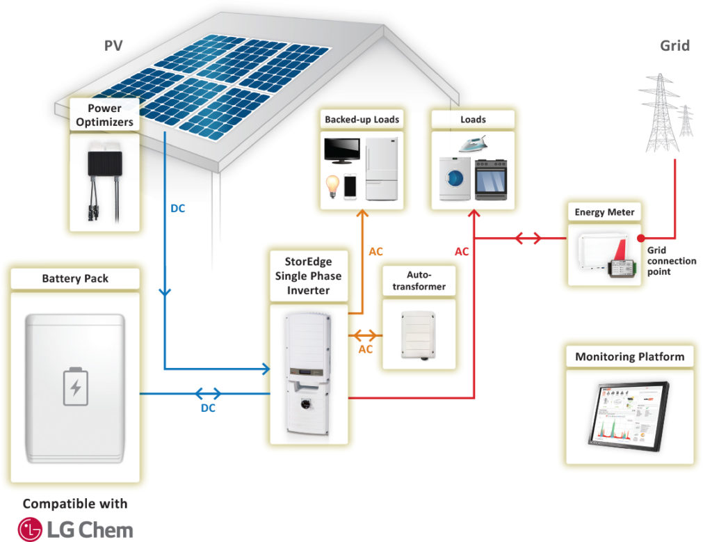 SolarEdge StorEdge battery backup illustration