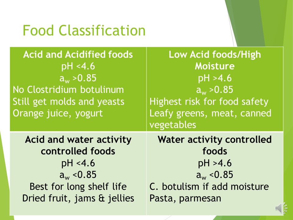Food is classified into 4 categories depending on its pH and aw.
