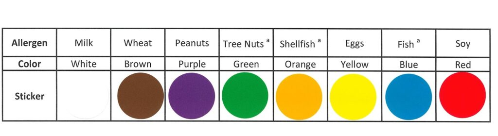Shows how different colored stickers can be sued to represent different allergens