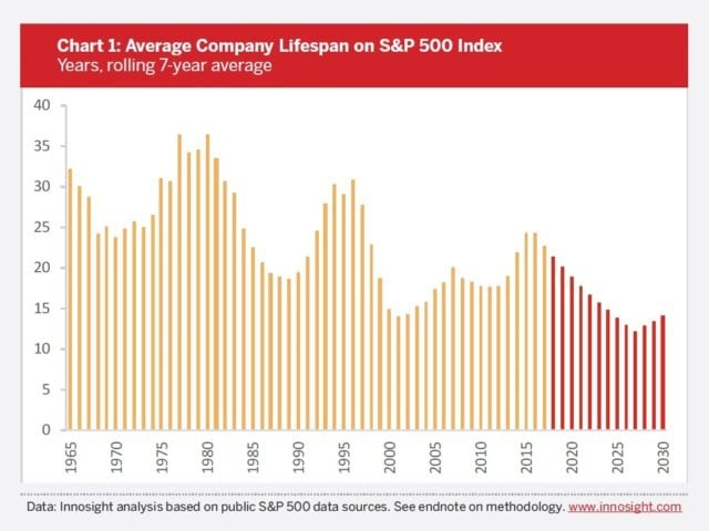 chart-1-average-company-lifespan-on-sp500