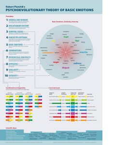 Infographic on Emotions